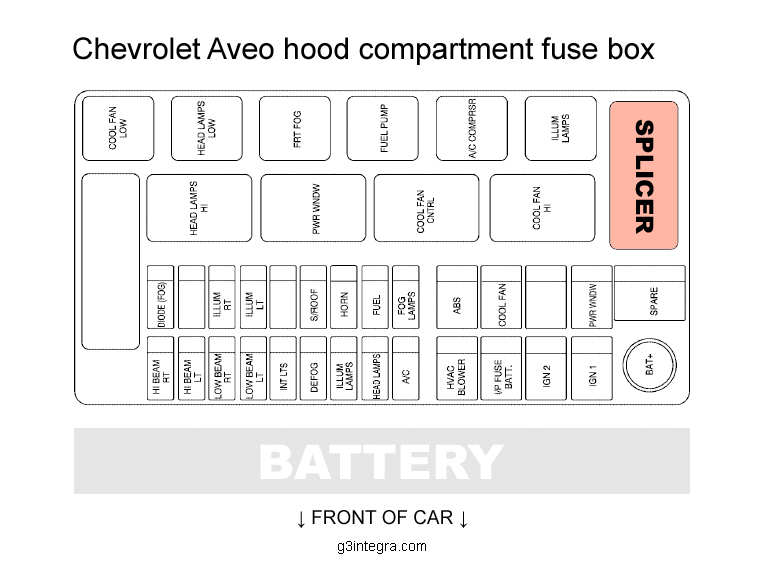 Chevrolet Aveo hood compartment fuse box